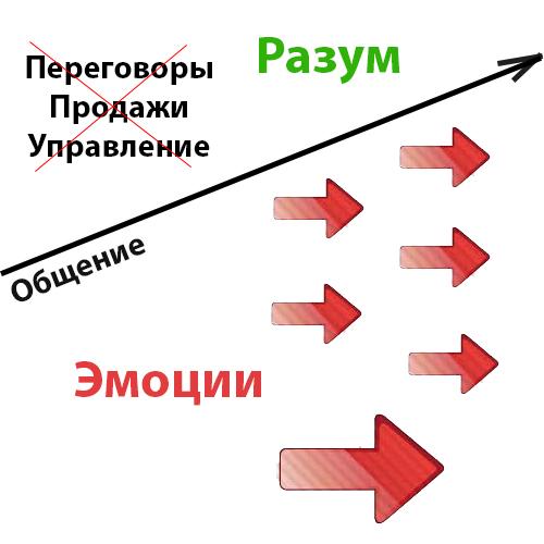 Психологический тренинг - конфликтная ситуация