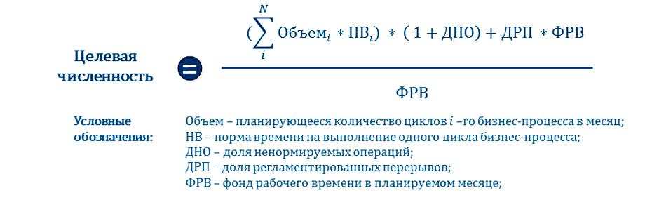 формула расчета численности персонала
