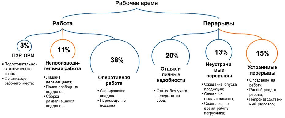 расчет численности рабочих