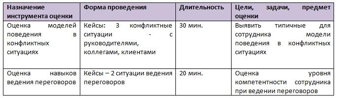 Ассессмент - оценка коммуникативных навыков