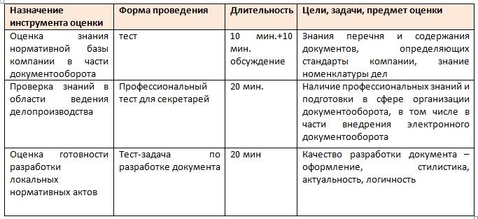 Ассессмент - оценка профессиональных знаний
