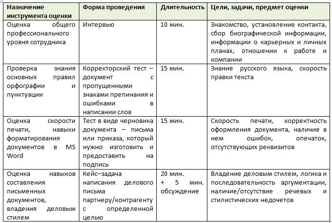 Ассессмент - оценка технических навыков