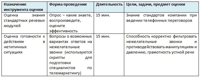 Ассессмент - оценка навыков телефонной коммуникации