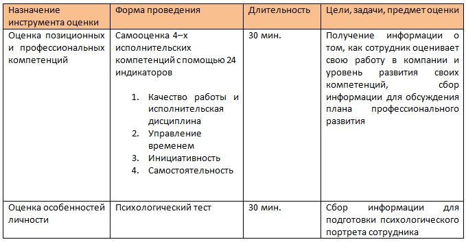 Ассессмент - оценка профессиональных и позиционных компетенций