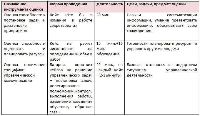 Ассессмент - оценка управленческого потенциала