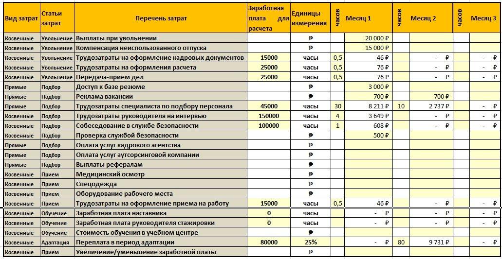 Таблица для расчета стоимости подбора персонала