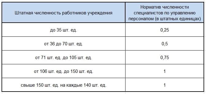 Норматив численности специалистов службы управления персоналом